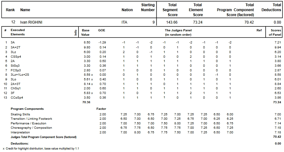 フィギュアスケートのプロトロコル(ジャッジスコア)イヴァン・リギーニが2013年~2014年 2014世界選手権 男子シングル フリープログラムで行った演技