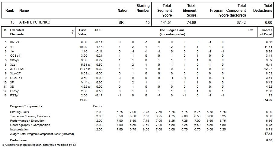 フィギュアスケートのプロトロコル(ジャッジスコア)アレクセイ・ビチェンコが2013年~2014年 2014世界選手権 男子シングル フリープログラムで行った演技