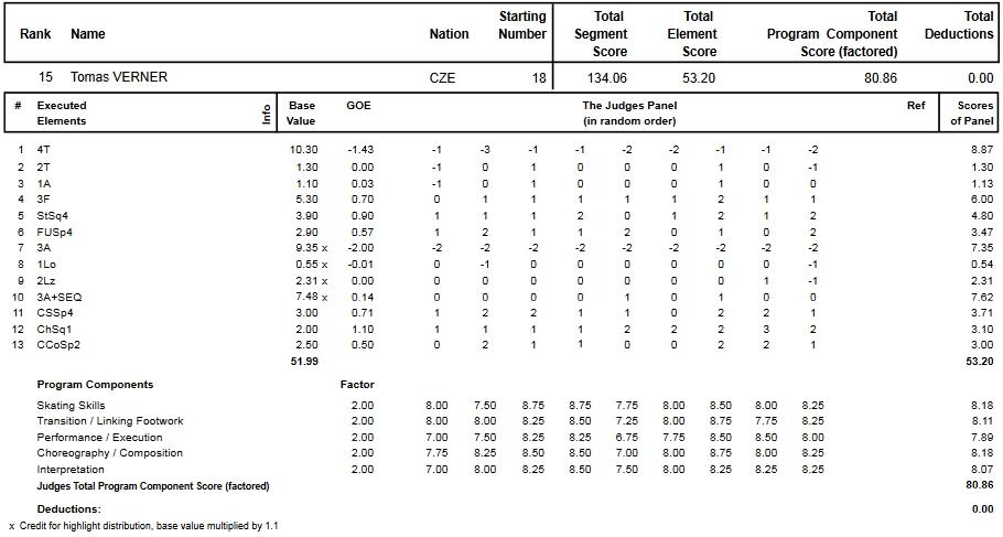 フィギュアスケートのプロトロコル(ジャッジスコア)トマシュ・ベルネルが2013年~2014年 2014世界選手権 男子シングル フリープログラムで行った演技