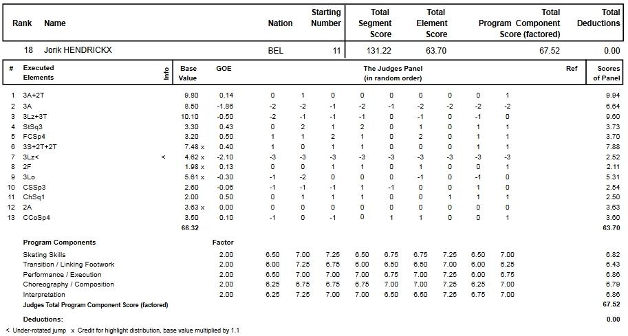 フィギュアスケートのプロトロコル(ジャッジスコア)ヨリック・ヘンドリックスが2013年~2014年 2014世界選手権 男子シングル フリープログラムで行った演技の詳細を見る