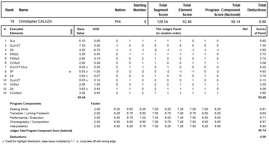 フィギュアスケートのプロトロコル(ジャッジスコア)クリストファー・カルザが2013年~2014年 2014世界選手権 男子シングル フリープログラムで行った演技