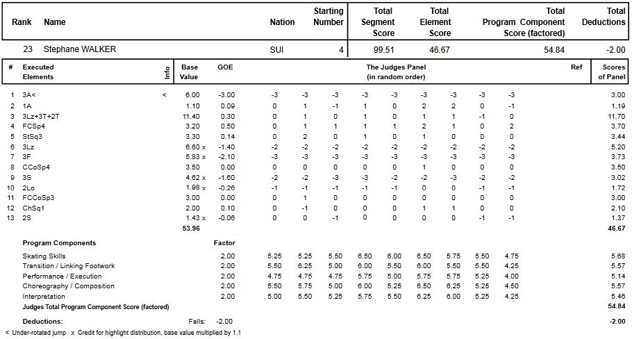 フィギュアスケートのプロトロコル(ジャッジスコア)ステファン・ウォーカーが2013年~2014年 2014世界選手権 男子シングル フリープログラムで行った演技