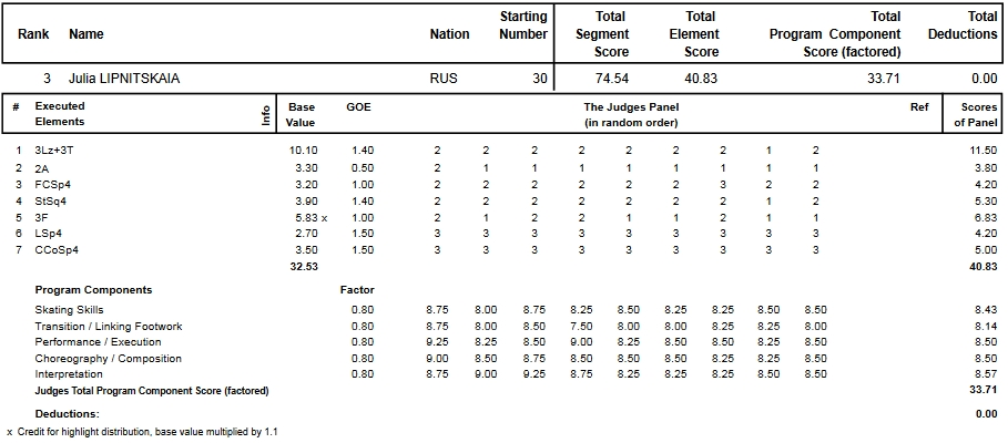 フィギュアスケートのプロトロコル(ジャッジスコア)ユリア・リプニツカヤが2013年~2014年 2014世界選手権 女子シングル ショートプログラムで行った演技
