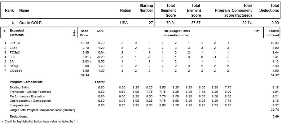 フィギュアスケートのプロトロコル(ジャッジスコア)グレイシー・ゴールドが2013年~2014年 2014世界選手権 女子シングル ショートプログラムで行った演技