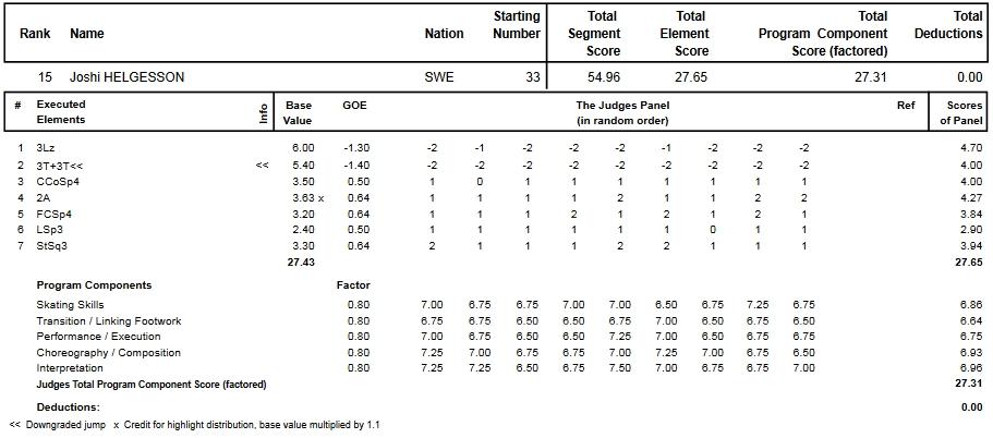 フィギュアスケートのプロトロコル(ジャッジスコア)ヨシ・ヘルゲソンが2013年~2014年 2014世界選手権 女子シングル ショートプログラムで行った演技