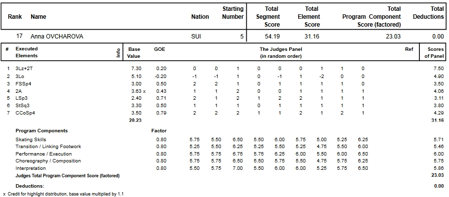 フィギュアスケートのプロトロコル(ジャッジスコア)アンナ・オフチャロワが2013年~2014年 2014世界選手権 女子シングル ショートプログラムで行った演技