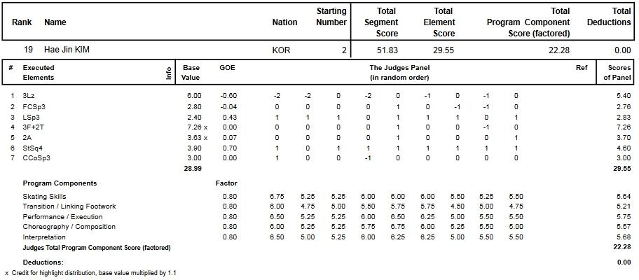 フィギュアスケートのプロトロコル(ジャッジスコア)キム・ヘジンが2013年~2014年 2014世界選手権 女子シングル ショートプログラムで行った演技