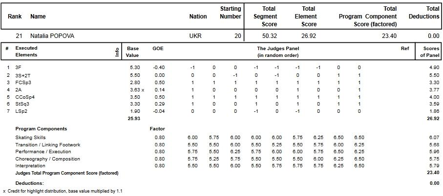 フィギュアスケートのプロトロコル(ジャッジスコア)ナタリヤ・ポポワが2013年~2014年 2014世界選手権 女子シングル ショートプログラムで行った演技