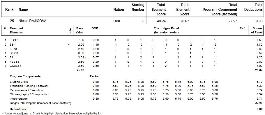 フィギュアスケートのプロトロコル(ジャッジスコア)ニコル・ライチョヴァーが2013年~2014年 2014世界選手権 女子シングル ショートプログラムで行った演技