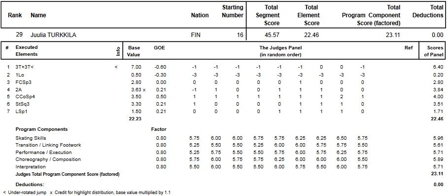 フィギュアスケートのプロトロコル(ジャッジスコア)ユーリア・トゥルキラが2013年~2014年 2014世界選手権 女子シングル ショートプログラムで行った演技