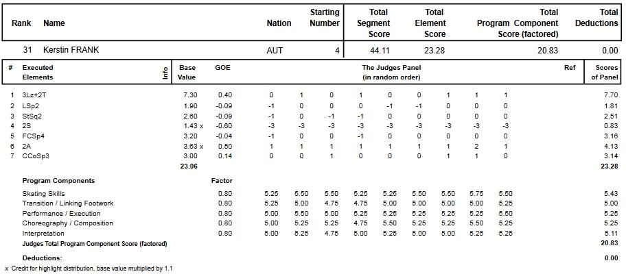 フィギュアスケートのプロトロコル(ジャッジスコア)ケルシュティン・フランクが2013年~2014年 2014世界選手権 女子シングル ショートプログラムで行った演技