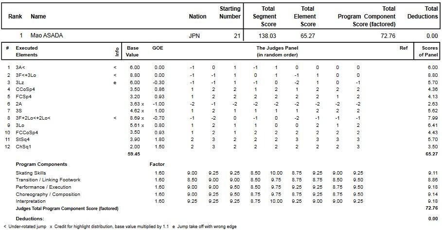 フィギュアスケートのプロトロコル(ジャッジスコア)浅田 真央が2013年~2014年 2014世界選手権 女子シングル フリープログラムで行った演技