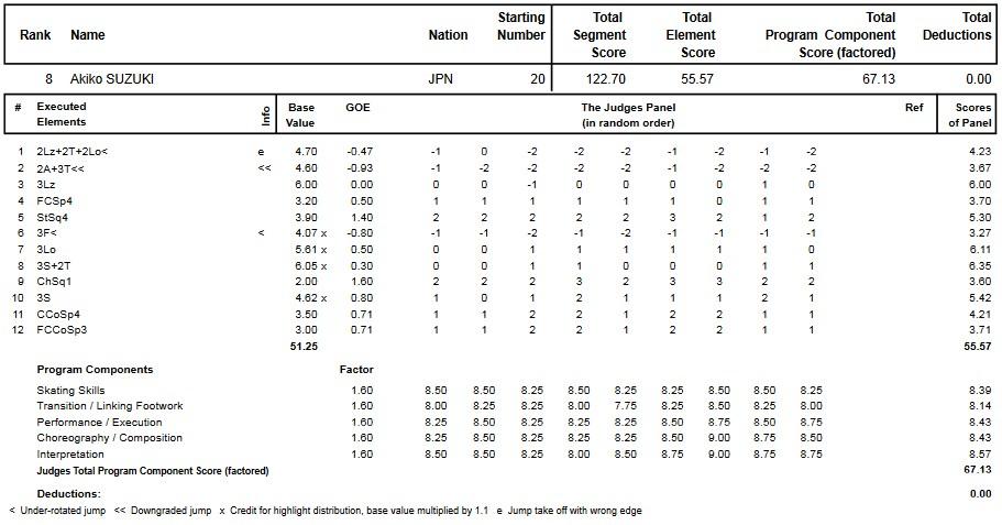 フィギュアスケートのプロトロコル(ジャッジスコア)鈴木 明子が2013年~2014年 2014世界選手権 女子シングル フリープログラムで行った演技