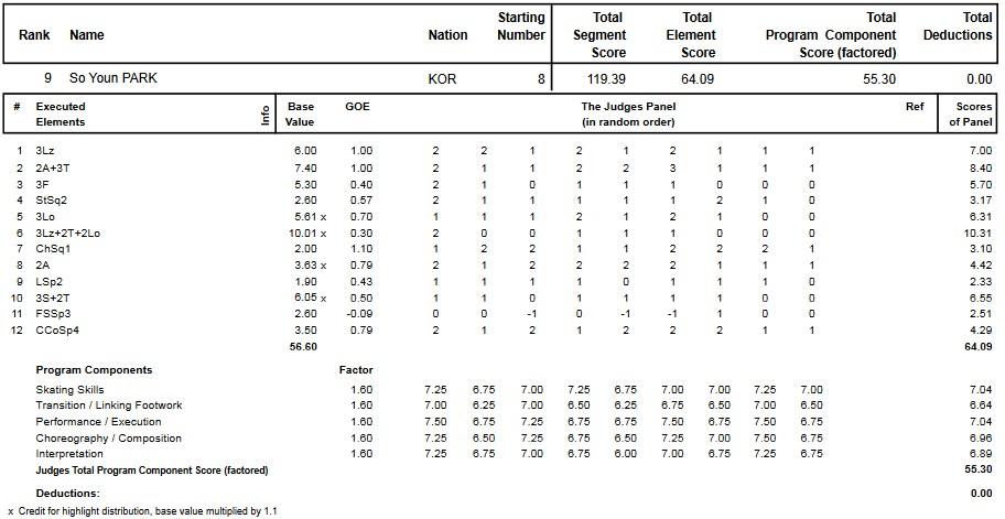 フィギュアスケートのプロトロコル(ジャッジスコア)朴小宴が2013年~2014年 2014世界選手権 女子シングル フリープログラムで行った演技