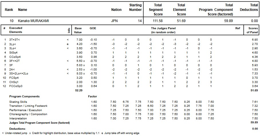フィギュアスケートのプロトロコル(ジャッジスコア)村上 佳菜子が2013年~2014年 2014世界選手権 女子シングル フリープログラムで行った演技