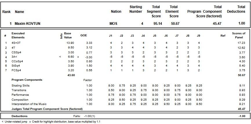 フィギュアスケートのプロトロコル(ジャッジスコア)マキシム・コフトゥンが2018年~2019年 2019ロシア選手権 男子シングル ショートプログラムで行った演技
