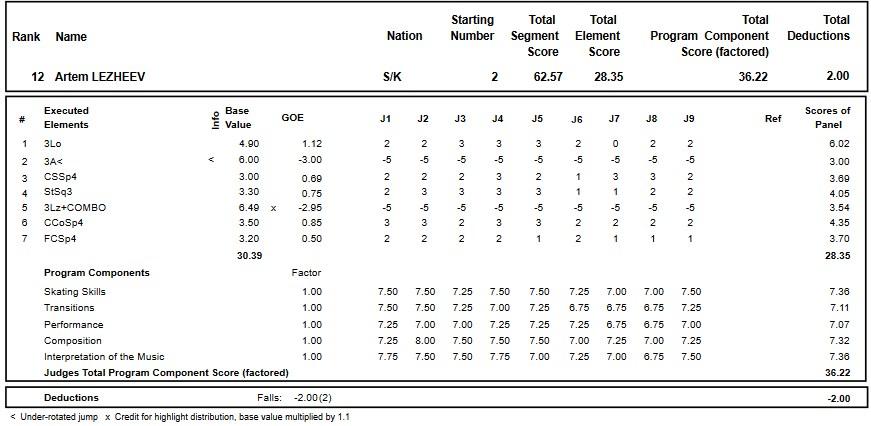 フィギュアスケートのプロトロコル(ジャッジスコア)アルチョム・レズェエフが2018年~2019年 2019ロシア選手権 男子シングル ショートプログラムで行った演技