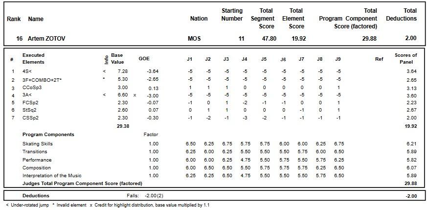フィギュアスケートのプロトロコル(ジャッジスコア)アルテム・ゾトフが2018年~2019年 2019ロシア選手権 男子シングル ショートプログラムで行った演技
