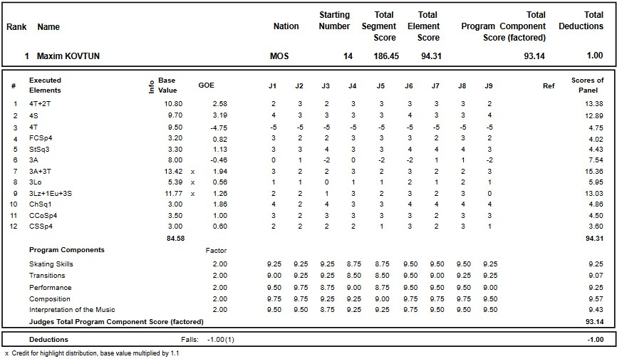 フィギュアスケートのプロトロコル(ジャッジスコア)マキシム・コフトゥンが2018年~2019年 2019ロシア選手権 男子シングル フリープログラムで行った演技