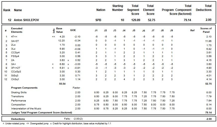 フィギュアスケートのプロトロコル(ジャッジスコア)アントン・シュレポフが2018年~2019年 2019ロシア選手権 男子シングル フリープログラムで行った演技