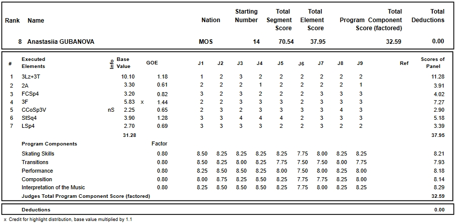 フィギュアスケートのプロトロコル(ジャッジスコア)アナスタシヤ・グバノワが2018年~2019年 2019ロシア選手権 女子シングル ショートプログラムで行った演技