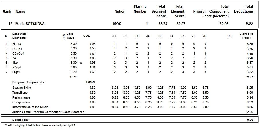 フィギュアスケートのプロトロコル(ジャッジスコア)マリア・ソツコワが2018年~2019年 2019ロシア選手権 女子シングル ショートプログラムで行った演技