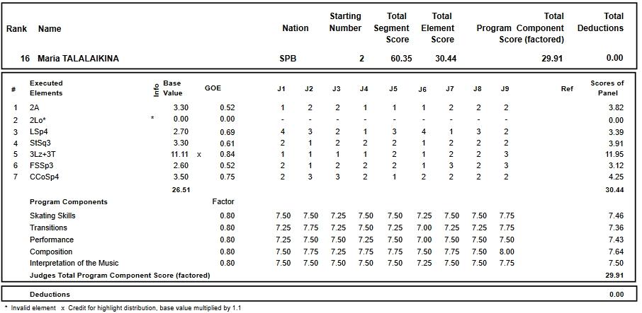フィギュアスケートのプロトロコル(ジャッジスコア)マリア・タラライキナが2018年~2019年 2019ロシア選手権 女子シングル ショートプログラムで行った演技