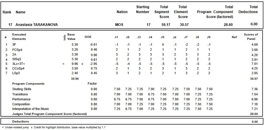 フィギュアスケートのプロトロコル(ジャッジスコア)アナスタシア・タラカノワが2018年~2019年 2019ロシア選手権 女子シングル ショートプログラムで行った演技