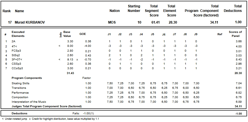 フィギュアスケートのプロトロコル(ジャッジスコア)ムラド・クルバノフが2017年~2018年 2018ロシア選手権 男子シングル ショートプログラムで行った演技