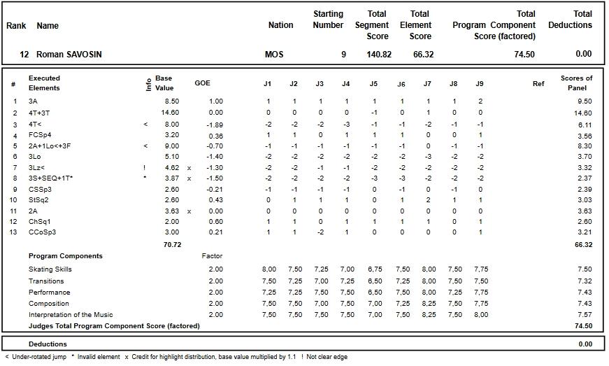 フィギュアスケートのプロトロコル(ジャッジスコア)ロマン・サボシンが2017年~2018年 2018ロシア選手権 男子シングル フリープログラムで行った演技