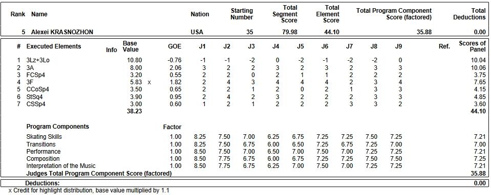 フィギュアスケートのプロトロコル(ジャッジスコア)アレクセイ・クラスノジョンが2018年~2019年 2019世界ジュニア選手権 男子シングル ショートプログラムで行った演技