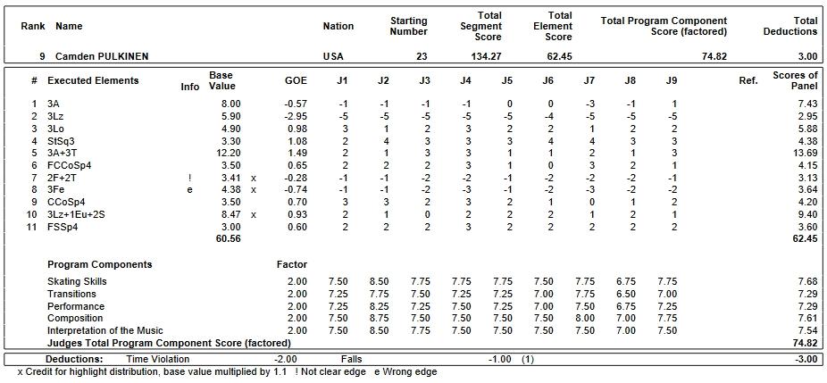 フィギュアスケートのプロトロコル(ジャッジスコア)カムデン・プルキネンが2018年~2019年 2019世界ジュニア選手権 男子シングル フリープログラムで行った演技
