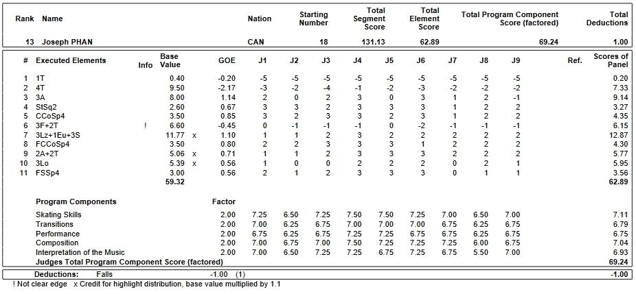 フィギュアスケートのプロトロコル(ジャッジスコア)ジョゼフ・ファンが2018年~2019年 2019世界ジュニア選手権 男子シングル フリープログラムで行った演技