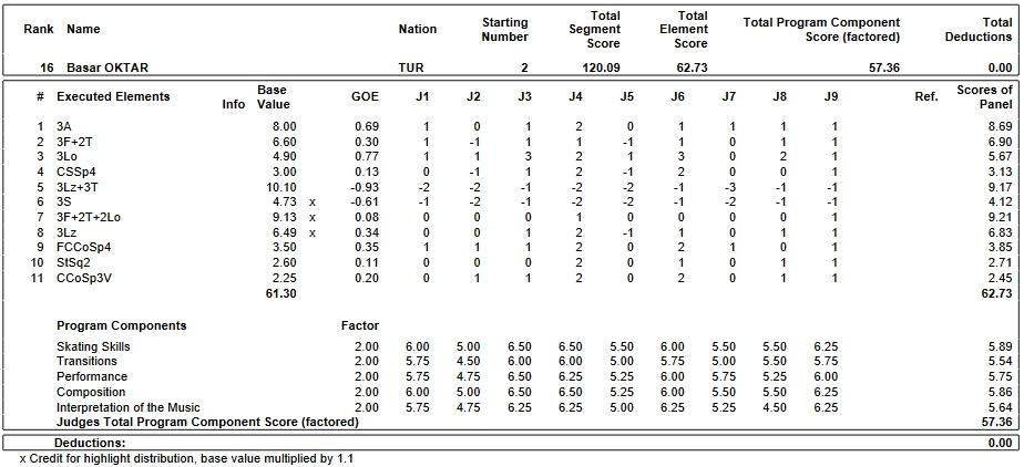 フィギュアスケートのプロトロコル(ジャッジスコア)バサル・オクタルが2018年~2019年 2019世界ジュニア選手権 男子シングル フリープログラムで行った演技