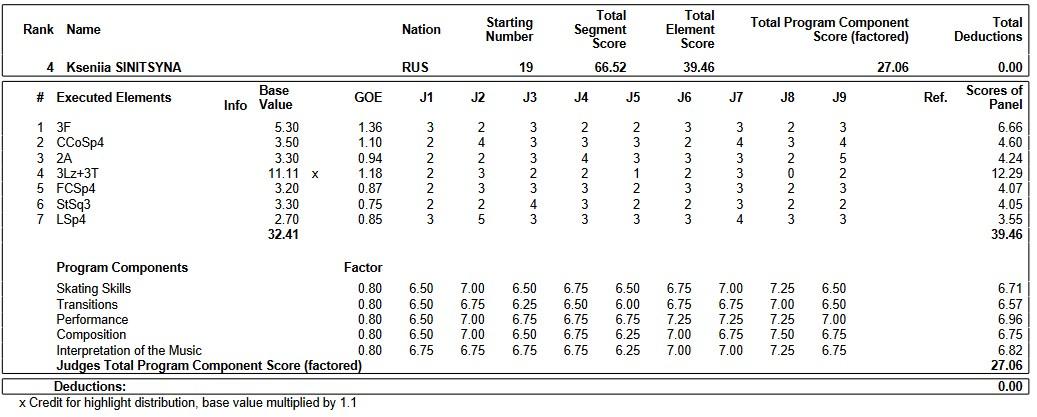 フィギュアスケートのプロトロコル(ジャッジスコア)クセニア・シニツィナが2018年~2019年 2019世界ジュニア選手権 女子シングル ショートプログラムで行った演技