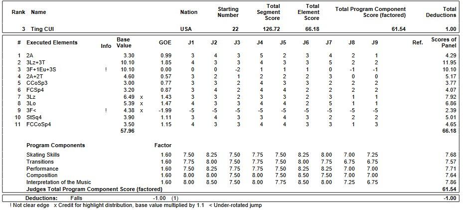 フィギュアスケートのプロトロコル(ジャッジスコア)ティン・ツゥイが2018年~2019年 2019世界ジュニア選手権 女子シングル フリープログラムで行った演技