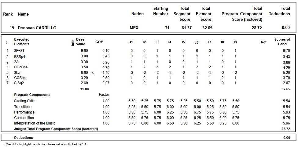 フィギュアスケートのプロトロコル(ジャッジスコア)ドノヴァン・カリージョが2017年~2018年 2018世界ジュニア選手権 男子シングル ショートプログラムで行った演技