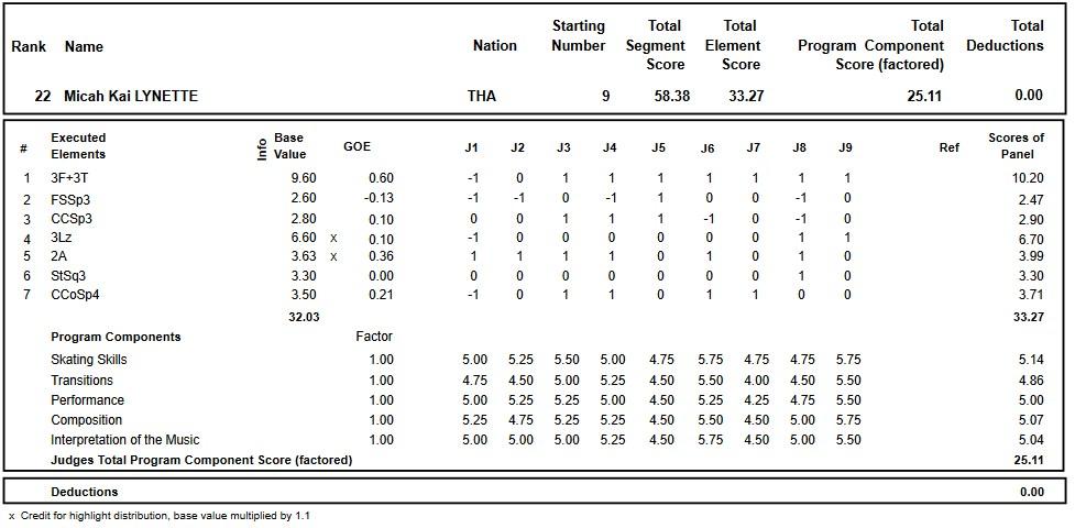 フィギュアスケートのプロトロコル(ジャッジスコア)マイカ・カイ・リネットが2017年~2018年 2018世界ジュニア選手権 男子シングル ショートプログラムで行った演技