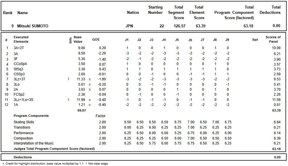 フィギュアスケートのプロトロコル(ジャッジスコア)須本 光希が2017年~2018年 2018世界ジュニア選手権 男子シングル フリープログラムで行った演技