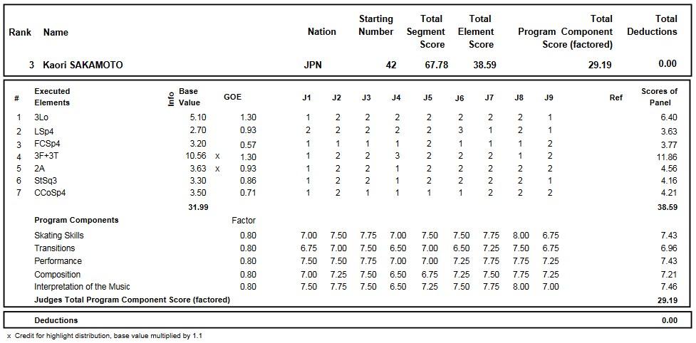 フィギュアスケートのプロトロコル(ジャッジスコア)坂本 香織が2016年~2017年 2017世界ジュニア選手権 女子シングル ショートプログラムで行った演技