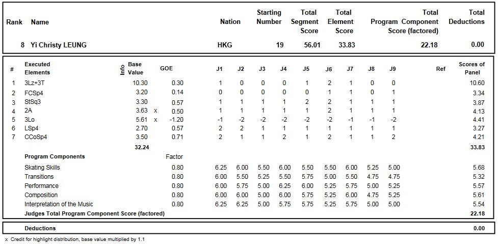 フィギュアスケートのプロトロコル(ジャッジスコア)イー・クリスティ・レオンが2016年~2017年 2017世界ジュニア選手権 女子シングル ショートプログラムで行った演技