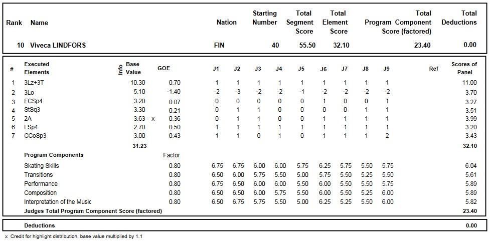 フィギュアスケートのプロトロコル(ジャッジスコア)ヴィヴェカ・リンドフォースが2016年~2017年 2017世界ジュニア選手権 女子シングル ショートプログラムで行った演技