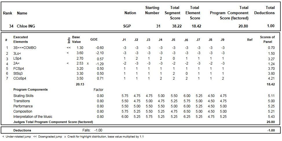 フィギュアスケートのプロトロコル(ジャッジスコア)クロエ・イングが2016年~2017年 2017世界ジュニア選手権 女子シングル ショートプログラムで行った演技