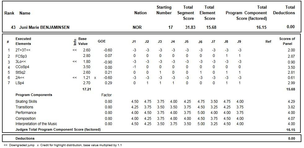 フィギュアスケートのプロトロコル(ジャッジスコア)ユニ・マリー・ベンヤミンセンが2016年~2017年 2017世界ジュニア選手権 女子シングル ショートプログラムで行った演技