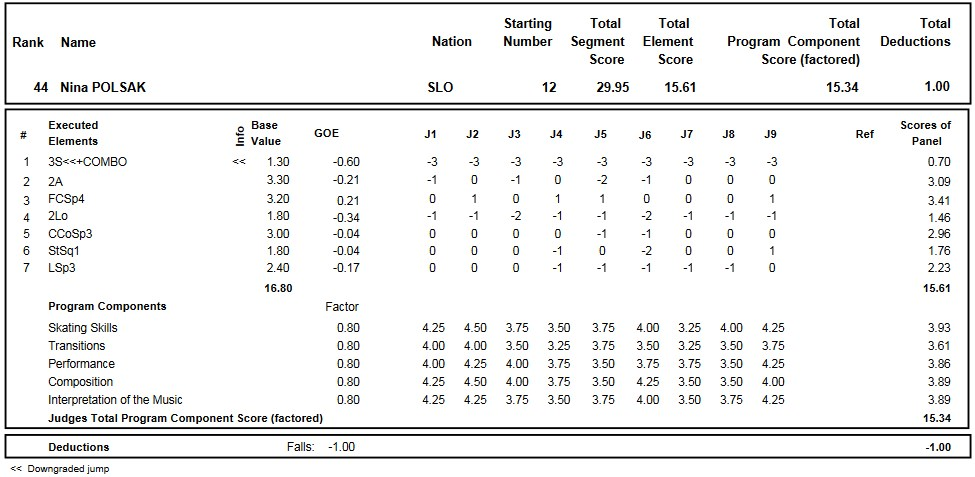 フィギュアスケートのプロトロコル(ジャッジスコア)ニナ・ポルサクが2016年~2017年 2017世界ジュニア選手権 女子シングル ショートプログラムで行った演技