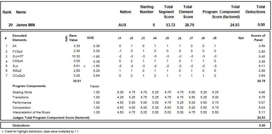 フィギュアスケートのプロトロコル(ジャッジスコア)ジェームス・ミンが2016年~2017年 2017世界ジュニア選手権 男子シングル ショートプログラムで行った演技