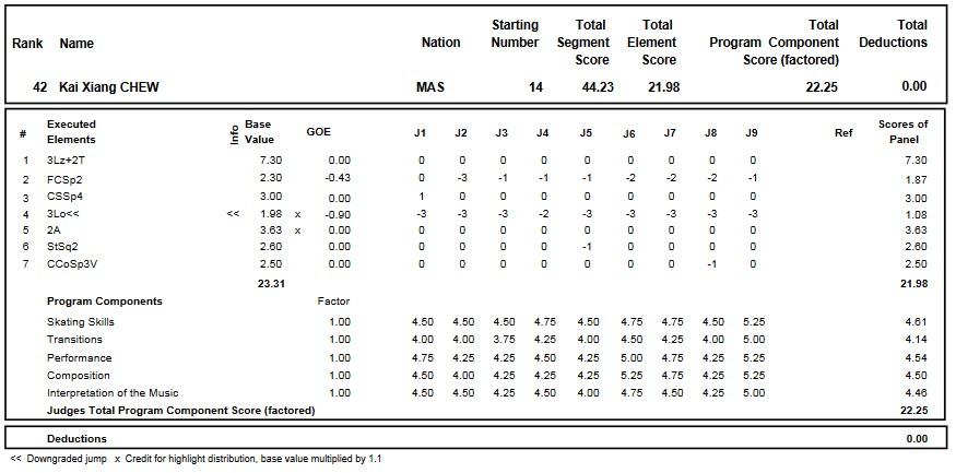 フィギュアスケートのプロトロコル(ジャッジスコア)周凱翔が2016年~2017年 2017世界ジュニア選手権 男子シングル ショートプログラムで行った演技