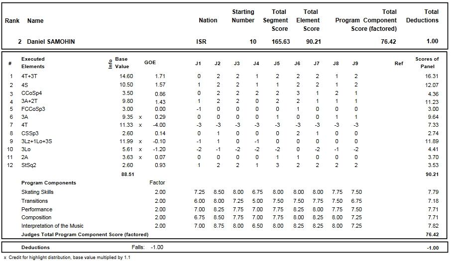 フィギュアスケートのプロトロコル(ジャッジスコア)ダニエル・サモヒンが2016年~2017年 2017世界ジュニア選手権 男子シングル フリープログラムで行った演技