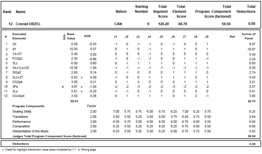 フィギュアスケートのプロトロコル(ジャッジスコア)コンラッド・オーゼルが2016年~2017年 2017世界ジュニア選手権 男子シングル フリープログラムで行った演技