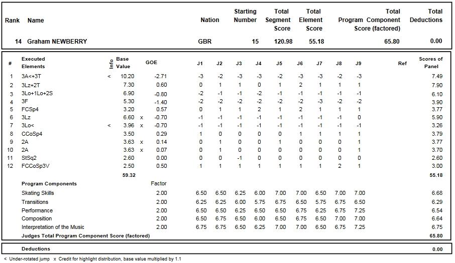 フィギュアスケートのプロトロコル(ジャッジスコア)グラハム・ニューベリーが2016年~2017年 2017世界ジュニア選手権 男子シングル フリープログラムで行った演技